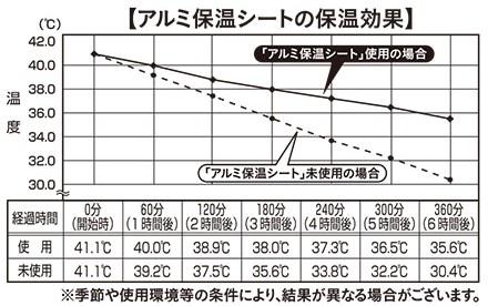 アルミ保温シートの保温効果