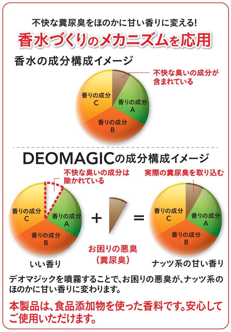 デオマジック3