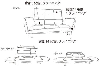 ①ソファ②ソファベッド③ベッド