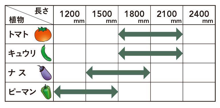 イボ支柱の長さ選びの目安(特におすすめのサイズ)